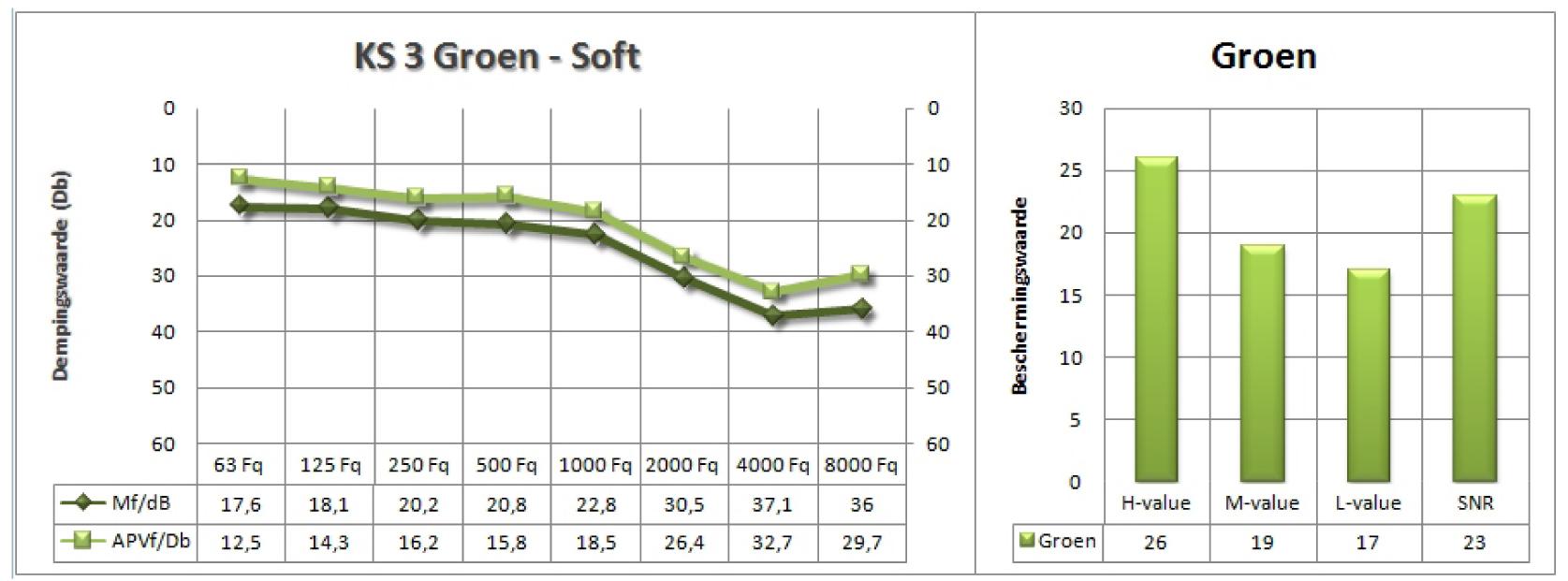 dempingswaarden ks3 groen