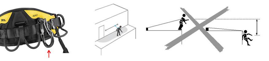 Werkplaatsbeperking