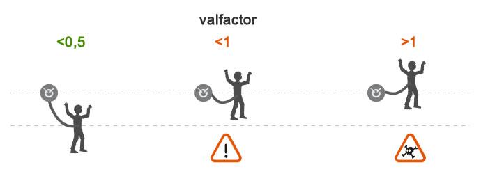 Valfactor bij een elastische leeflijn
