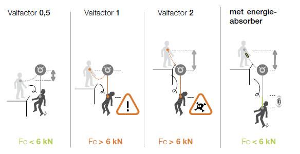 Valfactor.