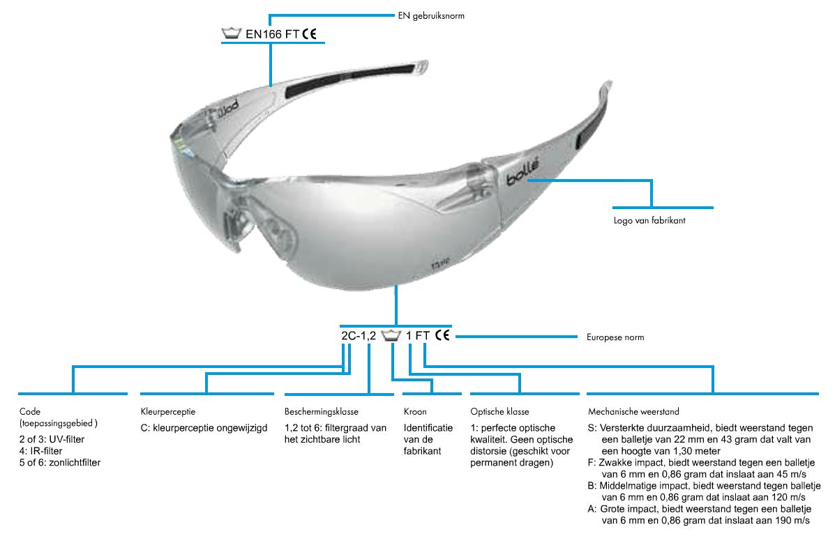 Markering op veiligheidsbril
