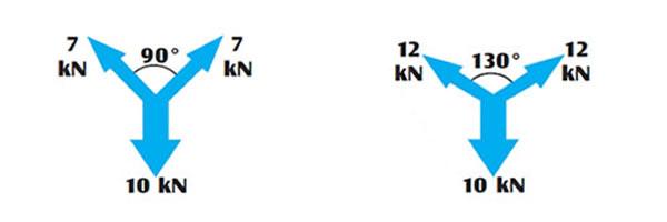 De hoek tussen 2 slings