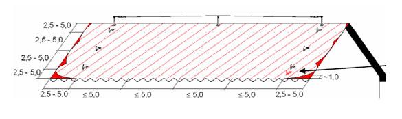 Horizontale leeflijn op een dak met extra ankerpunten.