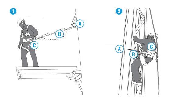 Positionering door werkruimtebeperking en met valbeveiliging.